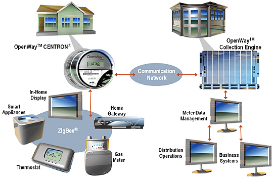 Itron's Smart Grid