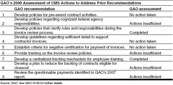 GAO report calls for more disclosure of managed accounts ...