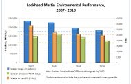 Lockheed Close to Reaching Sustainability Goals