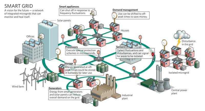 Smartgrid Low on Public Radar - top government contractors - best government contracting event